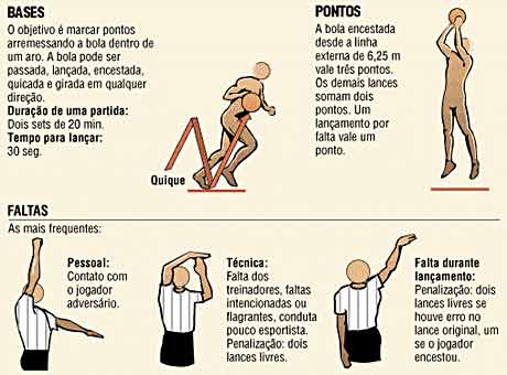 a8e17c01c575a Regras do Basquetebol - Regras Oficiais do Basquete